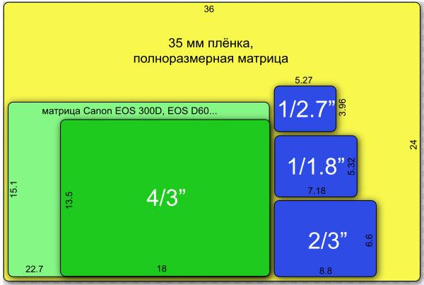 Физические размеры матриц относительно 35мм кадра
